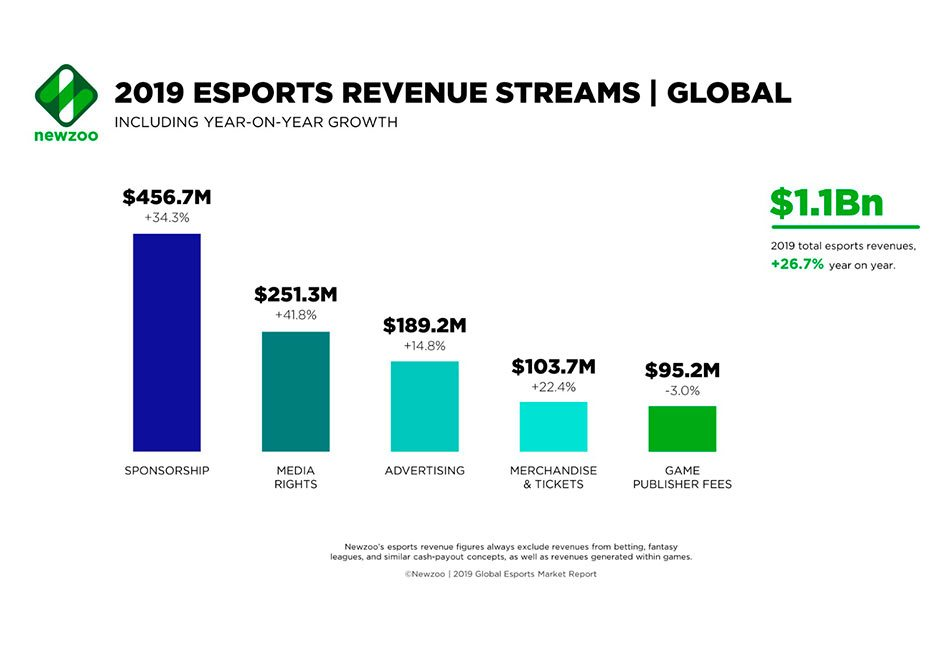 2019 esports revenue streams global