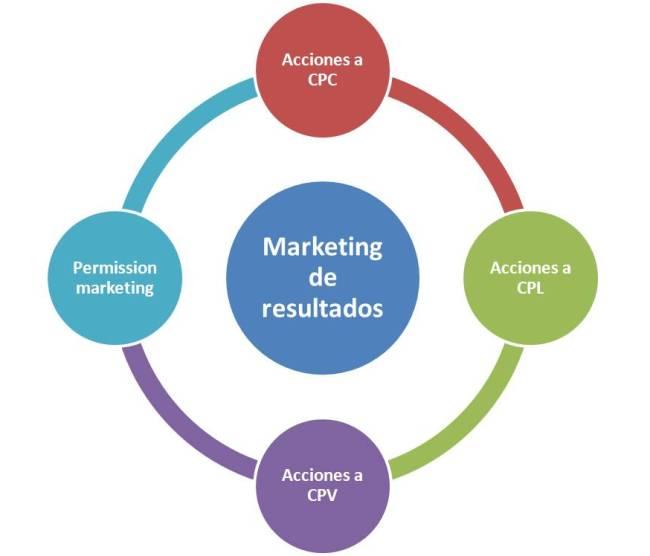 Tipos de acciones de marketing de resultados
